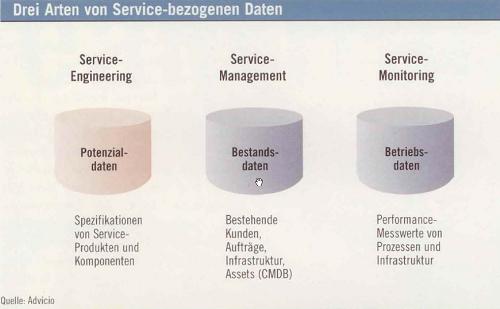 Drei Arten von Service-bezognenen Daten