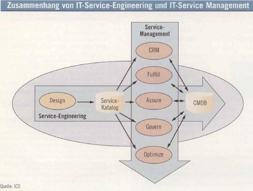 Die unterschiedlichen Aufgaben im IT-Service-Management greifen immer wieder auf die Spezifikationen aus dem IT-Service-Engineering zurück