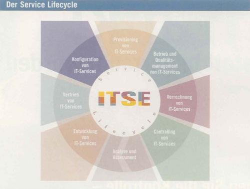 Durch historisch gewachsene IT-Services sind gerade die frühen Phasen im Lebenszyklus der IT-Services bei IT-Dienstleistern noch weniger ausgeprägt